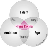 prima-donna-intersection